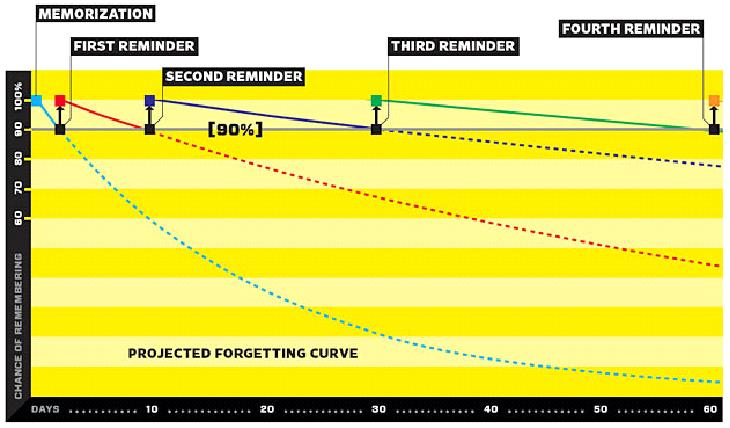 Forgetting curve with reminders
